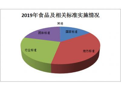 【盘点】2019年1208项食品及相关标准正式实施 同比增长七成