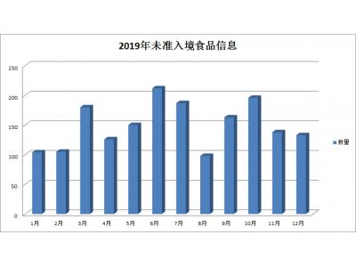【盘点】2019年1792批次不合格食品未准入境,较2018年增长了32.6%