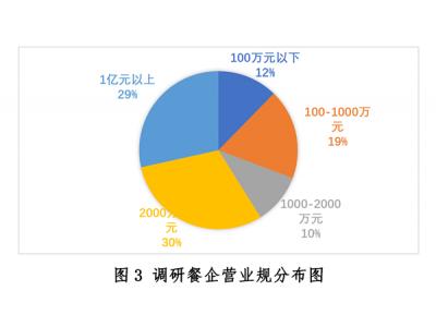 新冠疫情下中国餐饮业发展现状与趋势报告