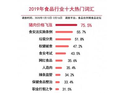 """2019年食品行业十大热门词汇揭晓  """"猪肉价格飞涨""""居榜首"""