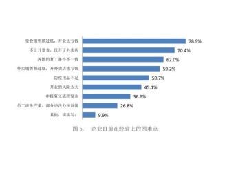 報告:大多餐飲企業2月銷售下降超80% 發力外賣減損