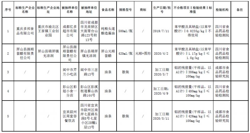 四川通报14批次不合格食品 涉及食品添加剂、农兽药残留、微生物污染等问题