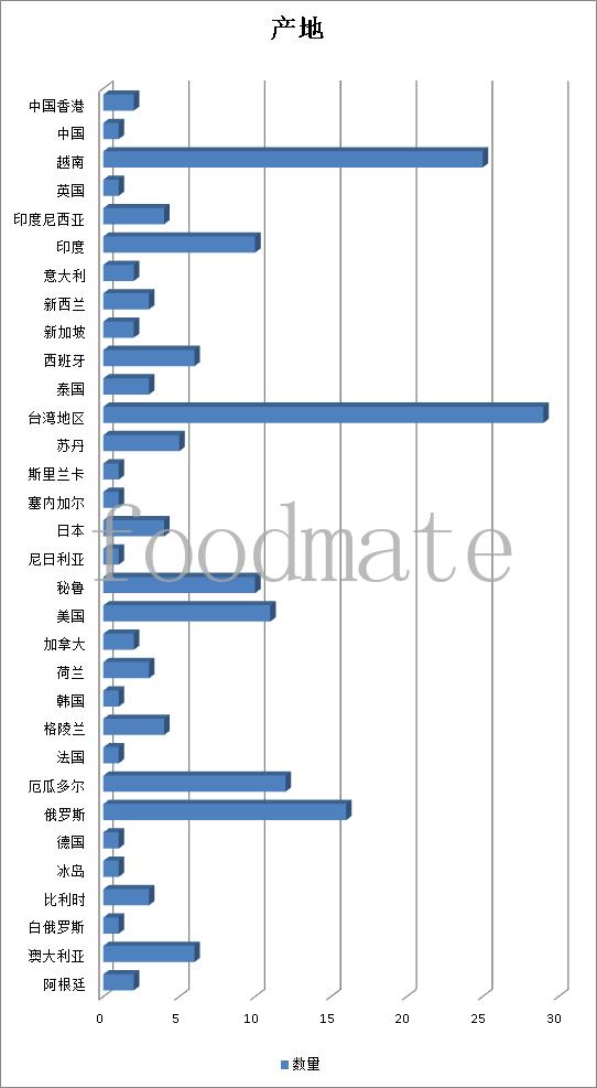 据统计6月183批次食品化妆品未准入境