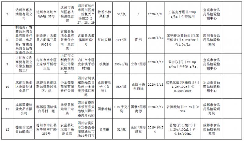 四川曝光12批次不合格食品,涉及农兽药残留、食品添加剂、质量指标等问题