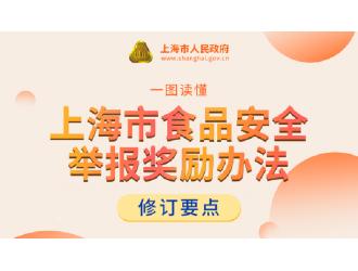 上海新修订的食品安全举报奖励办法公布!10月1日起施行