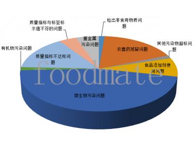 汇总|2020年第三季度市场监管总局公布73批次不合格食品 同比减少22.3%
