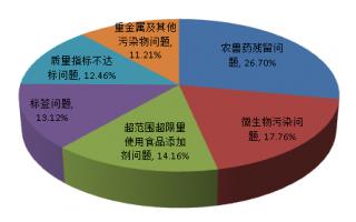 广东第三季度检出4774批次不合格食品 以农兽药残留问题为主