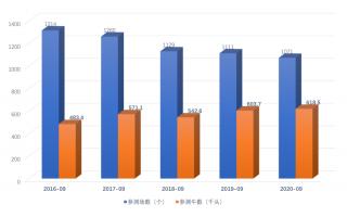 奶牛生产性能测定月报(2020年9月)