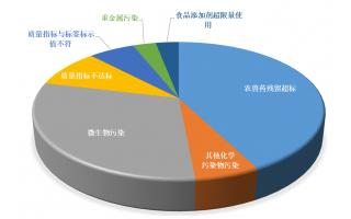 汇总|11月市场监管总局公布32批次不合格食品 超半数为食用农产品