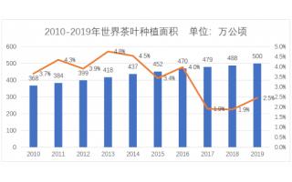 世界茶叶产销形势发展报告