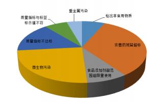 2020年12月市场监管总局公布45批次不合格食品 超半数来自网店