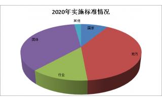 【盘点】2020年共有2319项食品及相关标准正式实施,同比增长八成