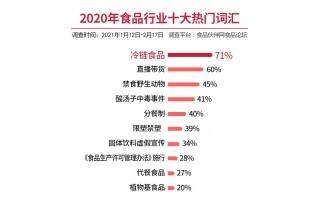 """""""2020年食品行业十大热门词汇""""揭晓  """"冷链食品""""居榜首"""