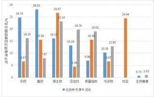 2020年京津冀地区食品安全监督抽检情况分析