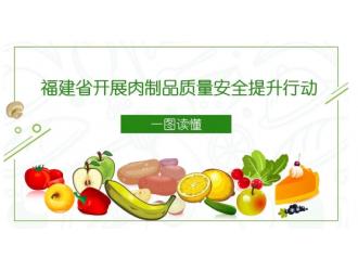 一图读懂丨福建省开展肉制品质量安全提升行动