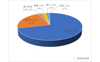 中国奶业贸易月报2021年03月