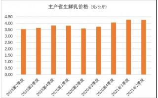 价格走势 | 2021年第二季度生鲜乳、玉米等价格情况