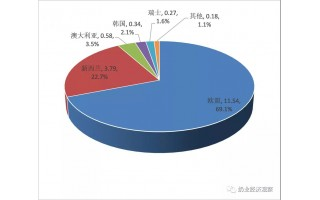 中国奶业贸易月报2021年09月