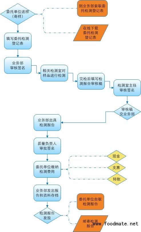 钢筋原材试验委托单_starszhao的博文