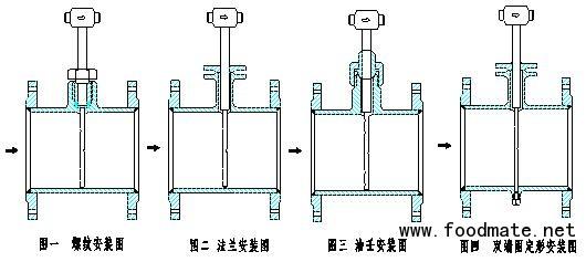 SZ-ALB阿里巴流量计具有根据空气动力学设计,可大大降低传感器处流体分离产生的误差,在同类产品中可达到更高精度,性能更加优于传统的流量仪表。让您的流量测量更加精确。阿里巴流量计在各种应用中具有低损耗、安装简易和长期稳定的重复性。阿里巴流量计取压方式是通过探头(或探针),探头前后有三排不均匀分布的、若干个引压孔。通过该三排孔将管道从上到下(/从左到右)的不同压力(/流速)在孔内取平均,(因为管道两侧流速慢,中间快)构成了差压,进而可以计算出质量流量或体积流量,从这意义上讲,故定义这种传感器为均速管。 、
