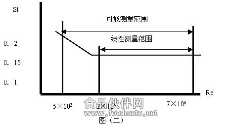 电路,即可构成电容检测式涡街流量/传感器或压电检测