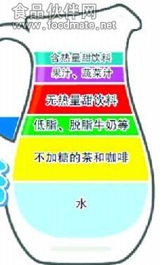 """喝水也有""""金字塔"""" 含热量甜饮品最低级"""