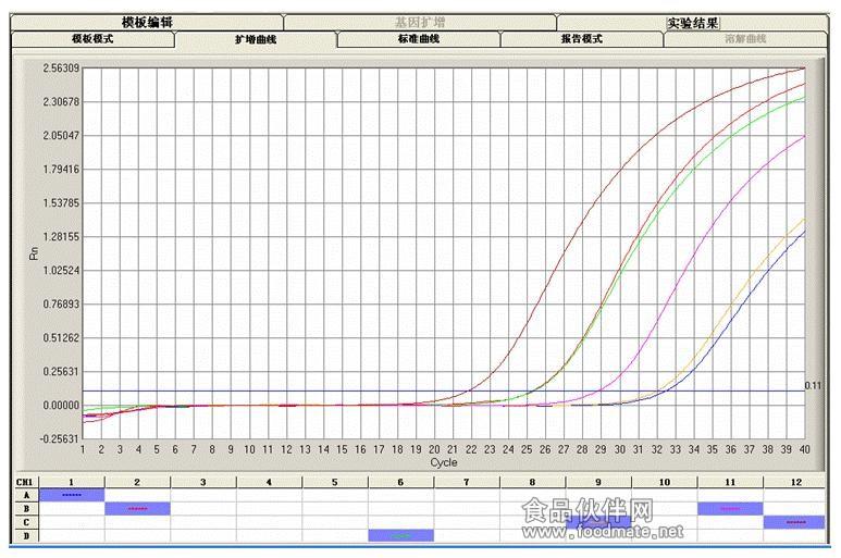 实时荧光定量 Real Time PCR检测技术服务