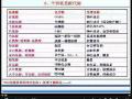 氨基酸循环 (29播放)