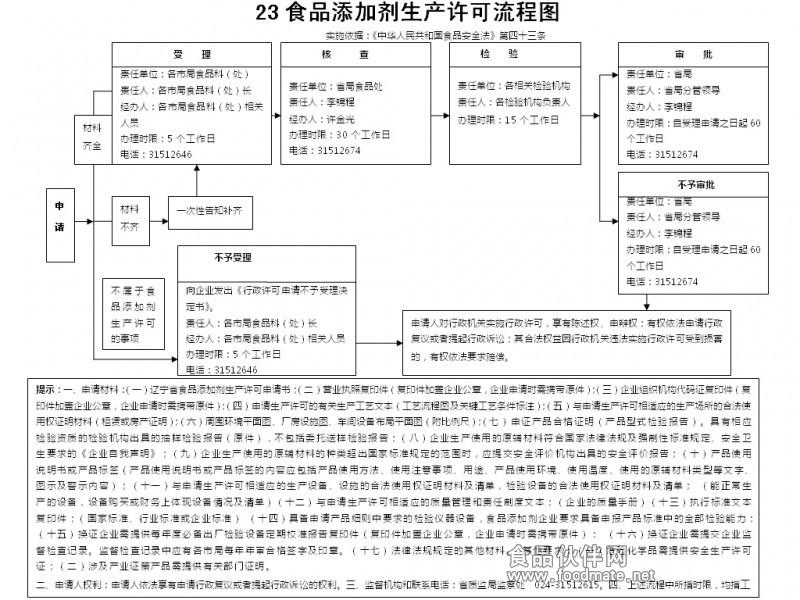 辽宁省/食品添加剂生产许可流程图: