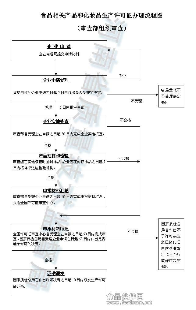 0502婴幼儿配方乳粉生产许可审查细则(2013版)