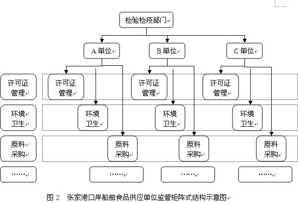 供应单位的监管结构类似与管理学上的垂直型组织结构