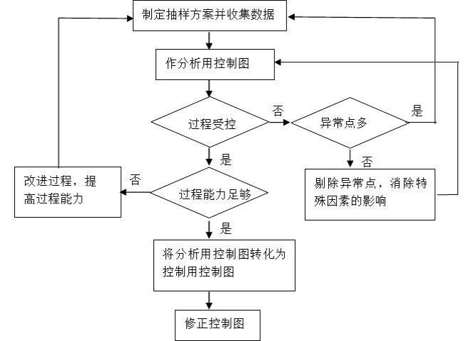 应用 方法 食品安全/图2 控制图应用流程图