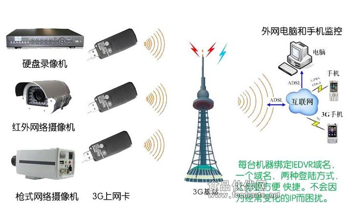 移动宽光宽带网线接线图