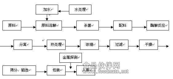 (一)大豆肽粉生产工艺流程