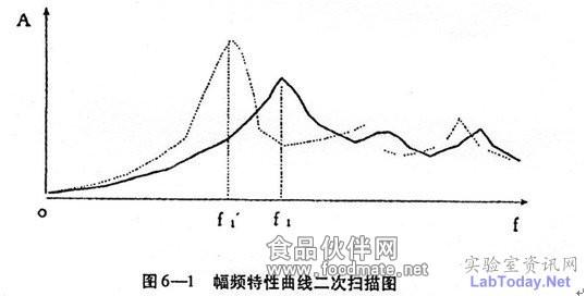 图6-1幅频特性曲线二次扫描图