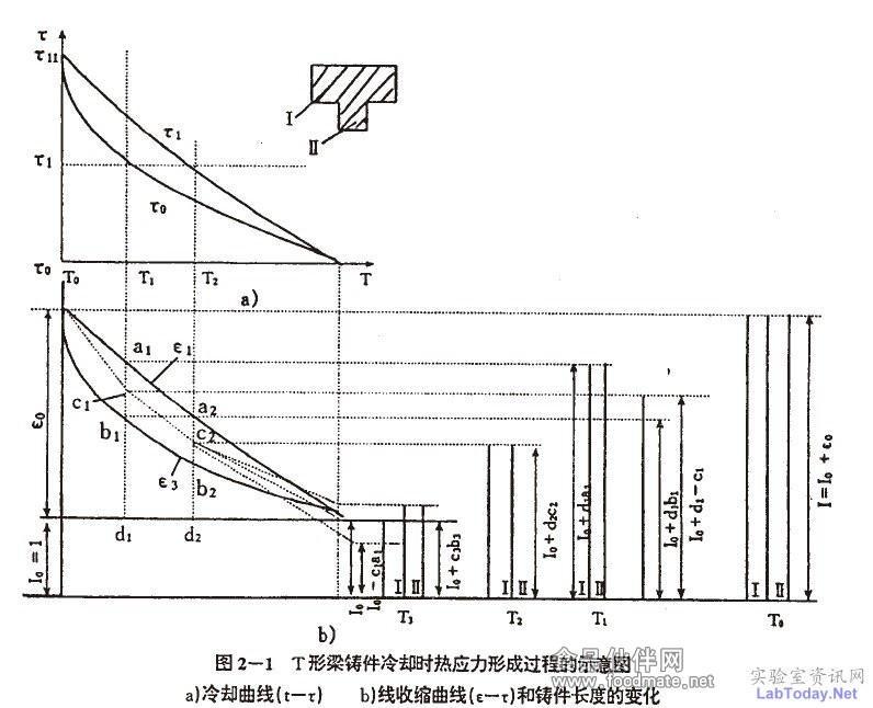 热应力的形成过程_培训资料及讲义_检验技术