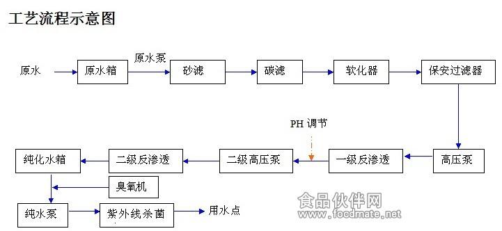 双级反渗透装置_其它水处理设备