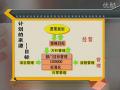 MTP中层生产主管管理技能培训(6) (37播放)