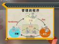 MTP中层生产主管管理技能培训 (7) (85播放)
