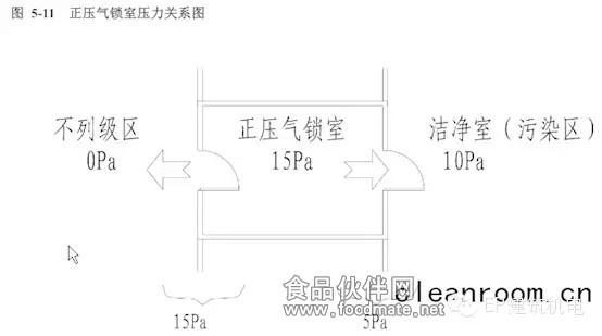正压气锁室和负压气锁室都是利用气锁室内空气