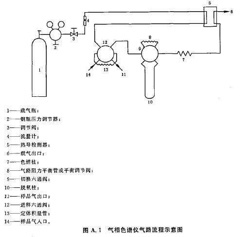 工业氢气相色谱气路流程图