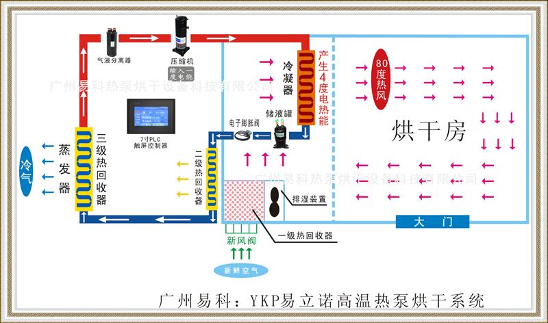 广州易科热泵烘干系统原理图