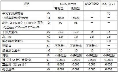瓜尔豆胶质量标准