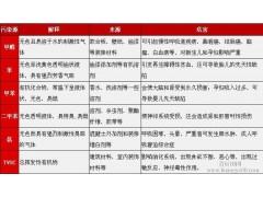 北京空气检测-北京室内装修检测-北京家庭空气检测