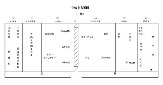 化验室总体布局的要求和设计