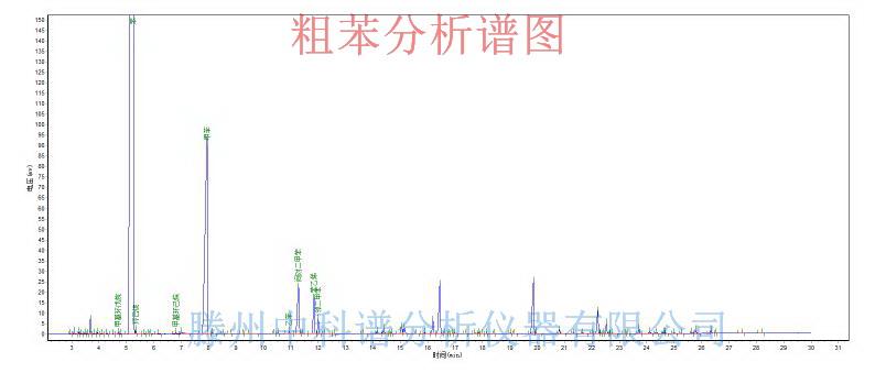 粗苯中三苯 苯乙烯分析谱图
