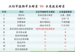 汉佰草复合植物酵素(所有食药同源中药+所有新资源食品+果蔬)