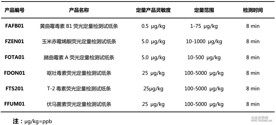 霉菌毒素快速定量检测试纸条