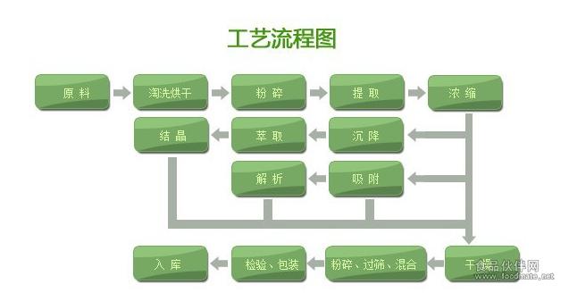 工艺流程1