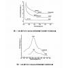 硒化镉-硫化锌纳米微粒,CdSe-ZnS QDs招商